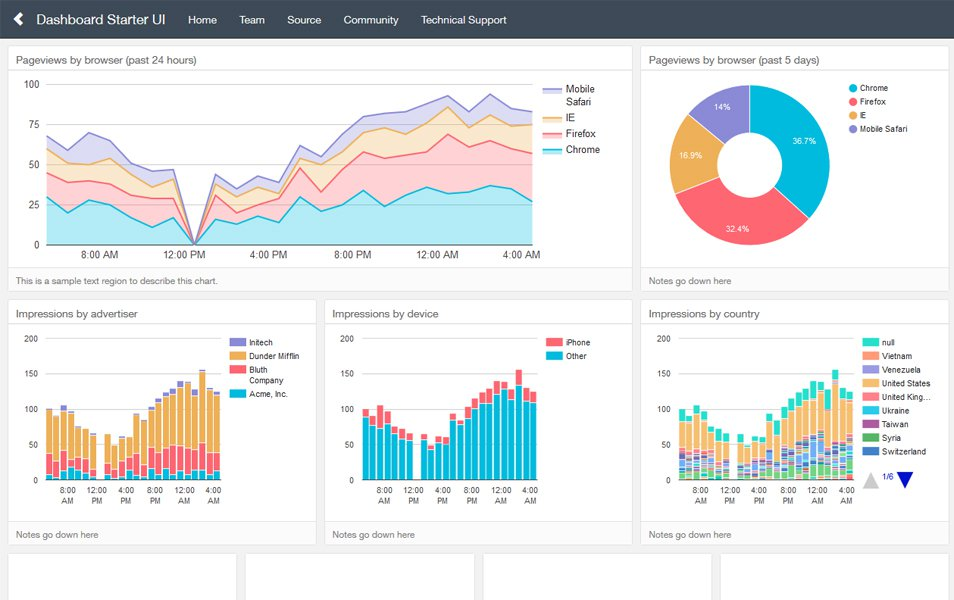 Dashboards By Keen IO